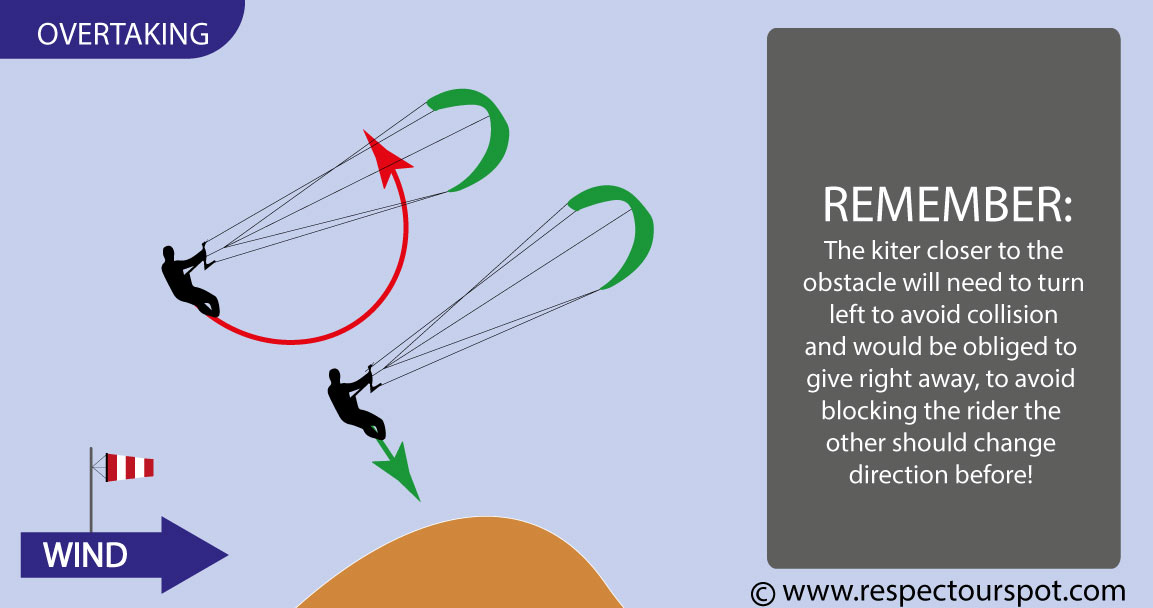 Kiteboarding priority rules obstacles